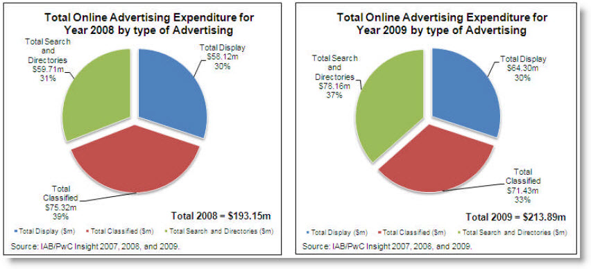 online ad spend 2 New Zealand Online Advertising Spend Keeps Growing