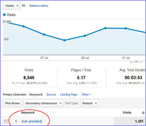 blog not provided in ga edit Search terms that are (not provided) and what it means for your website SEO