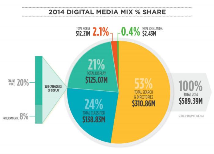nz-digital-mix-2014