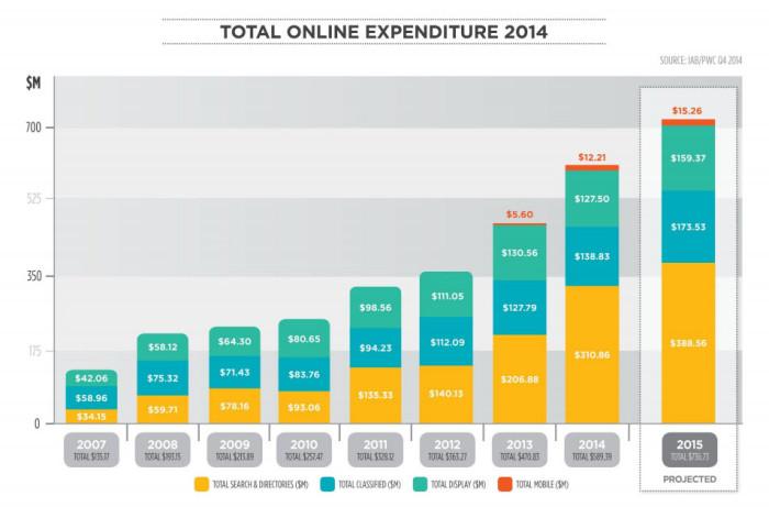nz-digital-spend-growth