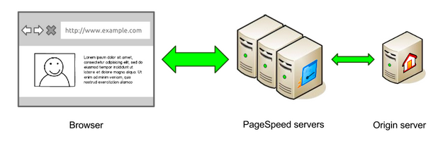 google-pagespeed-service