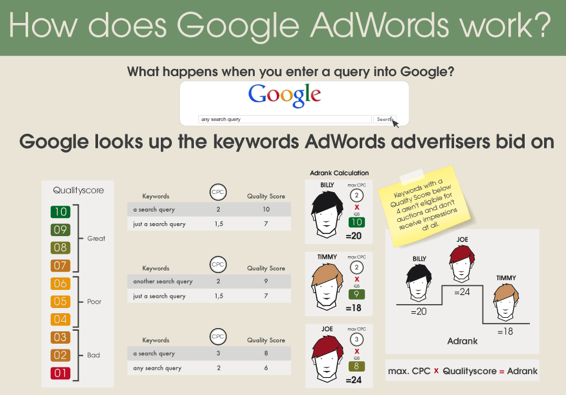 How does AdWords Work