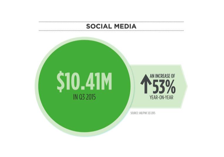 Social Media Ad Spend Q3 2015