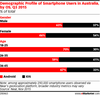 Australian smartphone users by OS, age and gender