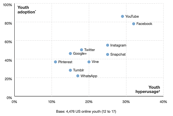 "Teens use Facebook despite thinking it not as ""cool"" as YouTube, Snapchat or Instagram."