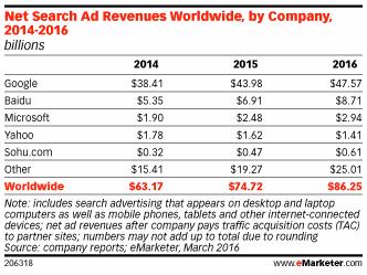 Global-ad-revenue-comparison
