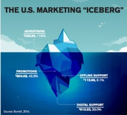 USA marketing spend