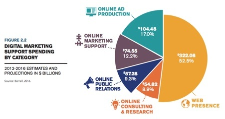 didital-marketing-spend