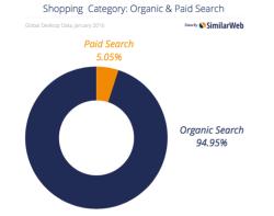 search-breakdown