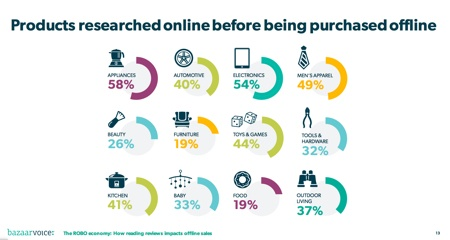 Mobile Research Before Buying