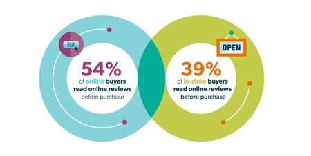... - 39% Research online Buy Offline and 5% Research and Buy Online