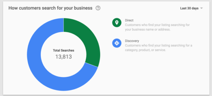 oogle-my-business-insights-direct-800x364