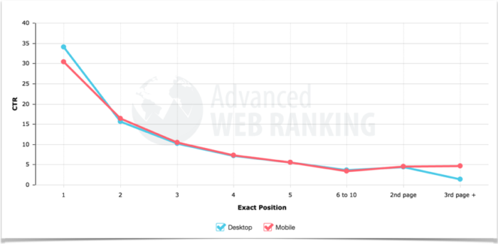 Click through rate by organic search result position