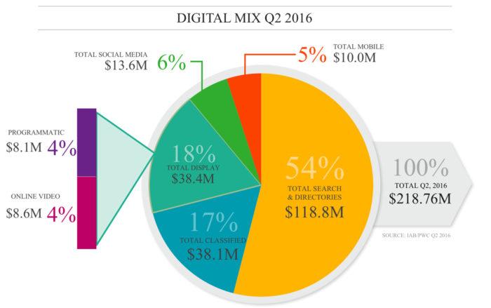 Digital Mix Q2 2016
