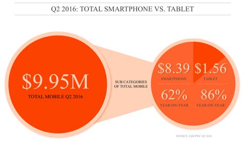 Mobile Digital Ad Spend Breakdown Q2 2016