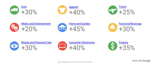 Mobile Search is Growing Across Categories