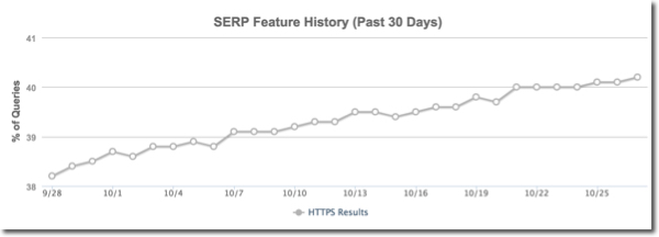 Google SERP graph from MOZ