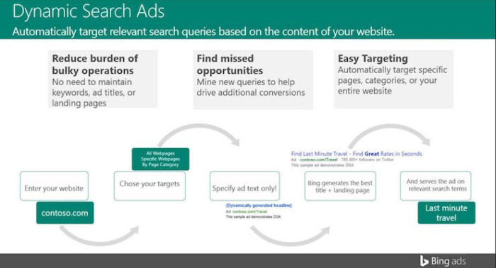 bing-dynamic-search-ads