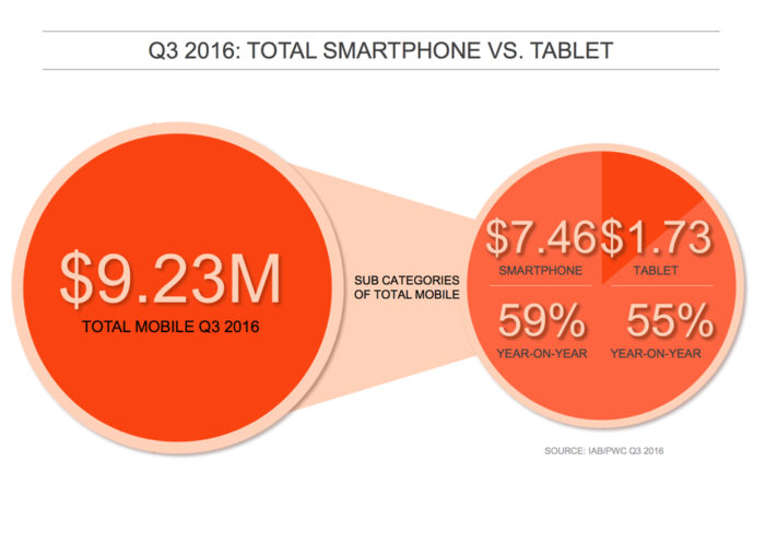 iab 2016 q3 mobile break down