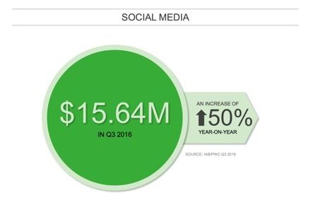 iab 2016 q3 report social growth