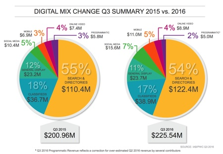 ab digital mix change q3 2016