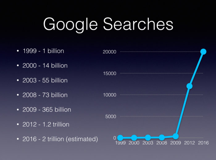 http://www.surefiresearch.com/wp-content/uploads/2017/03/Estimated-Google-Searches-by-Year.jpg