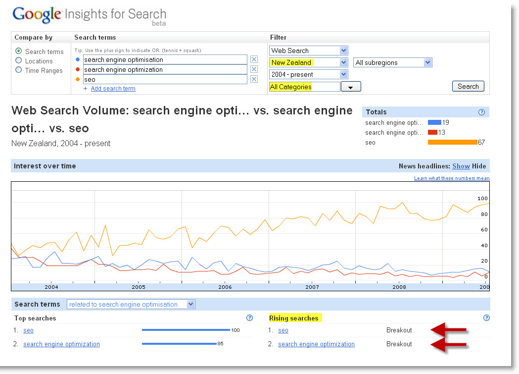 seo New Zealand search volume compared to search engine optimisation & search engine optimization