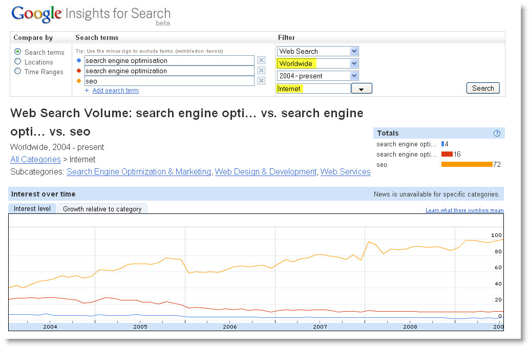 seo global search volume compared to search engine optimisation & search engine optimization