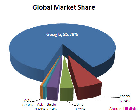Google: search engine market share in selected ... - Statista