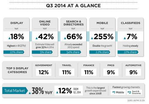 new-zealand-online-ad-spend-Q3-2014