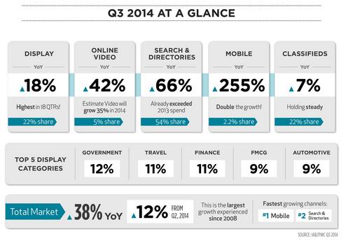 new-zealand-online-ad-spend-Q3-2014