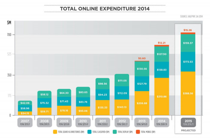 nz-digital-spend-growth