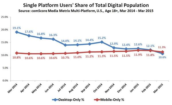comscore-mobile-vs-pc