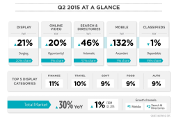 Q2 2015 Digital Ad Spend Revenues