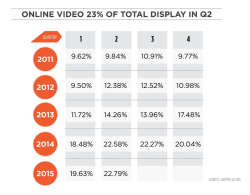 NZ Video Advertising Growth
