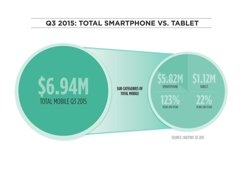 Mobile Ad Spend Q3 2015