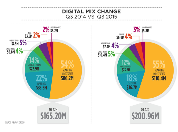 Iab Interactive Ad Spend Q3 2015