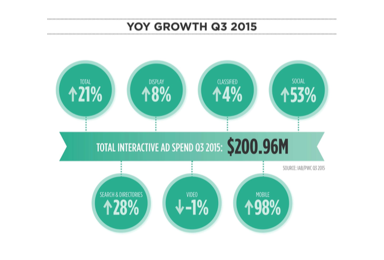YOY Growth 2015