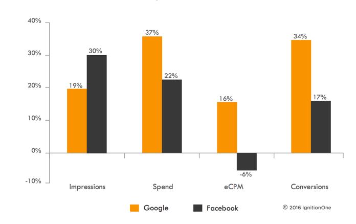 Google vs Facebook 2015 Q4
