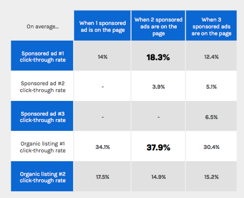 Paid vs organic comparative data