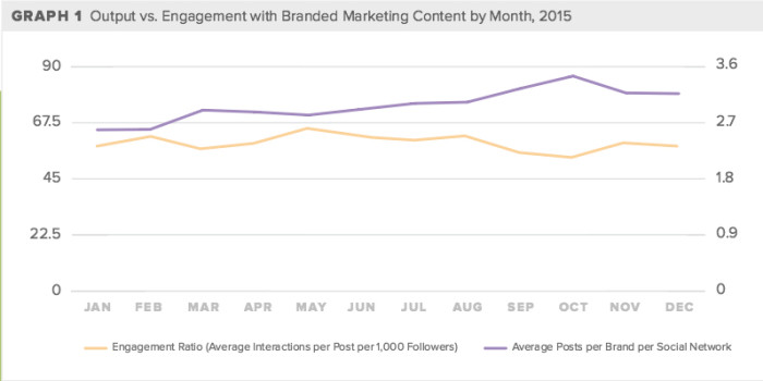 Social Media Output vs engagement