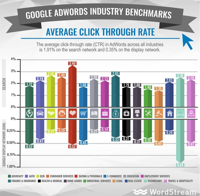 adwords-industry-benchmarks-average-ctr