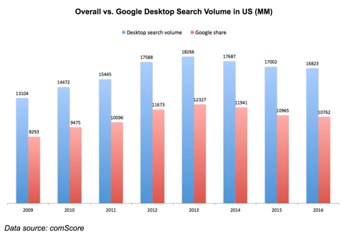 comScore-USA-desktop-search