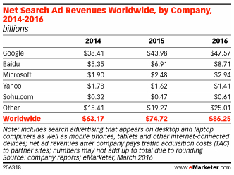 Global-ad-revenue-comparison