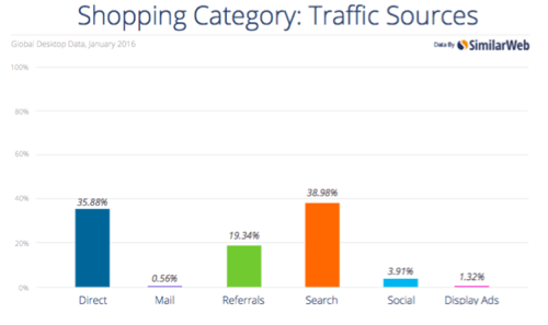 Shopping categories- traffic sources