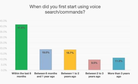 Growth in voice search