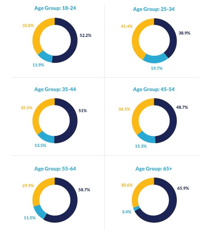 Age Group Stats - AdWords Vs Organic