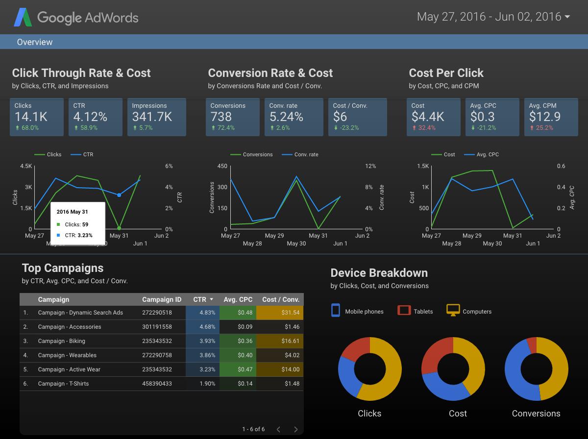 Google Data Studio: free data visualisation tool | SureFire Search ...