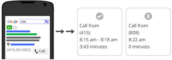 google forwarding numbers