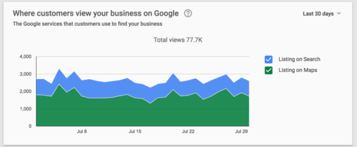 Google-My-Business-Source-Insights
